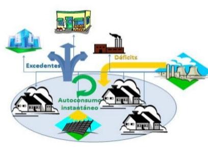 Ciclo de Energia Solar Autoconsumo de Energía Solar