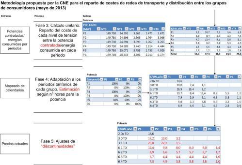 201305 Esquema metodologia CNE peajes T&D p2_1