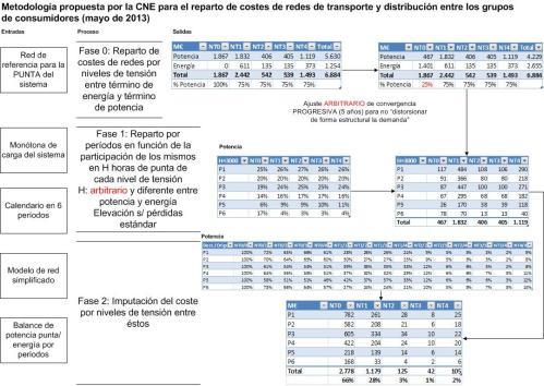 201305 Esquema metodologia CNE peajes T&D