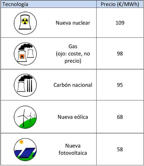 Tabla comparativa costes tecnologias