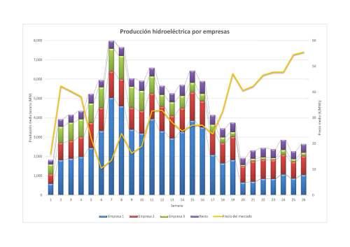 Grafico agua por empresas