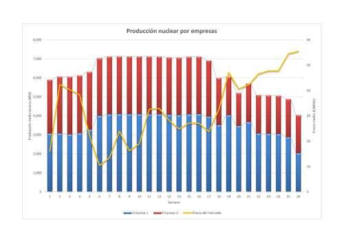 Grafico nuclear por empresas