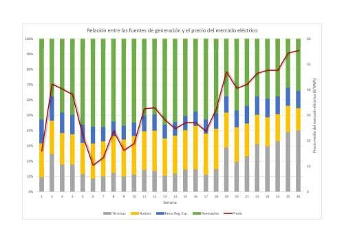 Relacion semanal fuentes de generacion y precio de mercado
