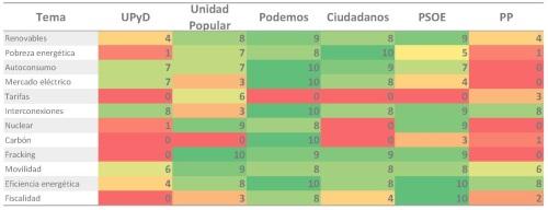 Comparativa generales 2015 valoracion