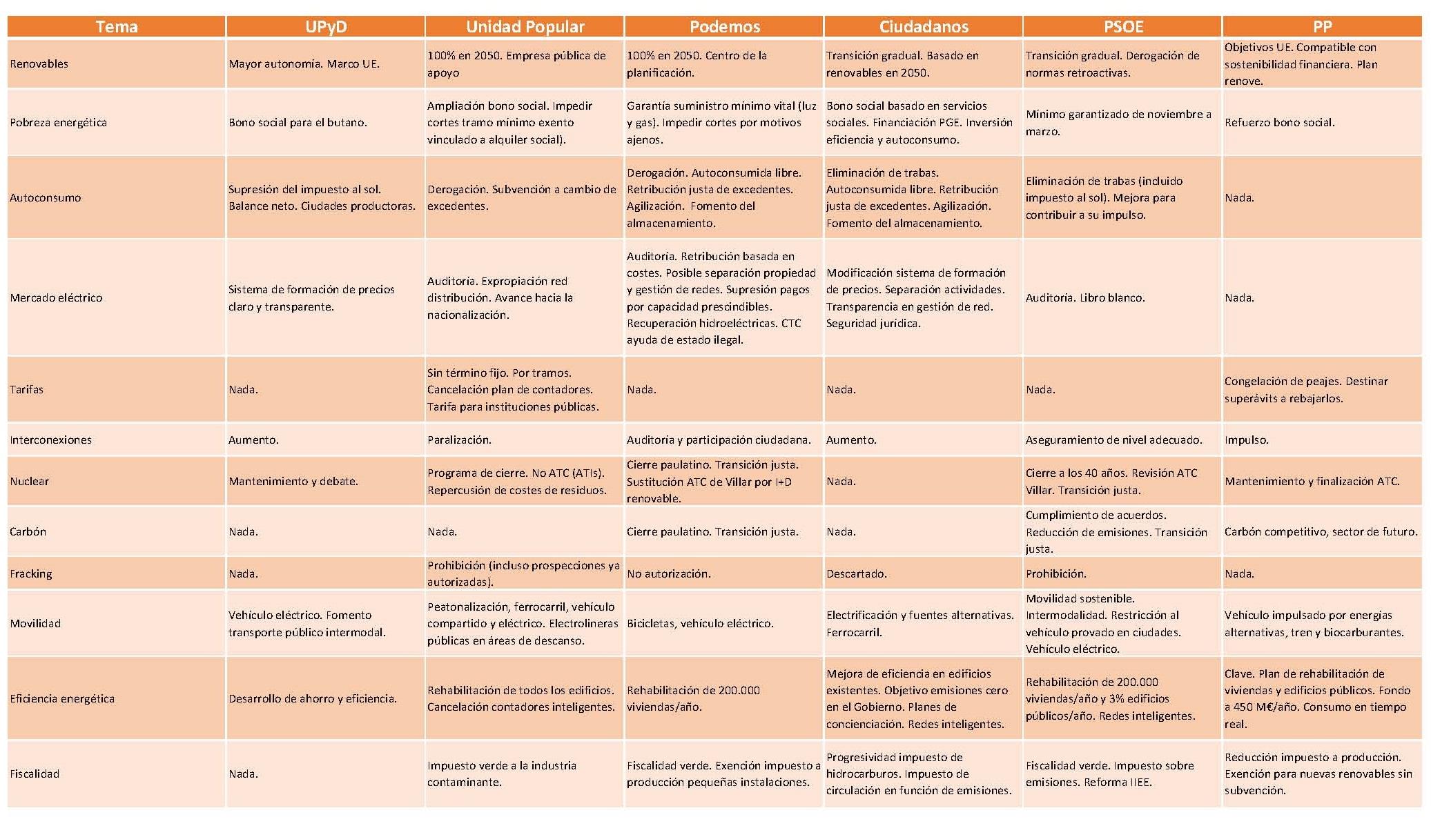 Comparativa generales 2015