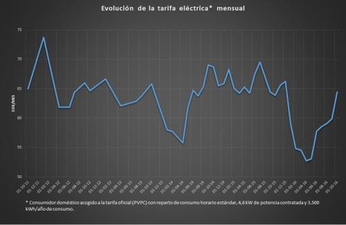 evolucion-tarifa-durante-la-legislatura
